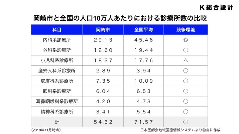 岡崎市と全国の人口10万人あたりにおける診療所数の比較