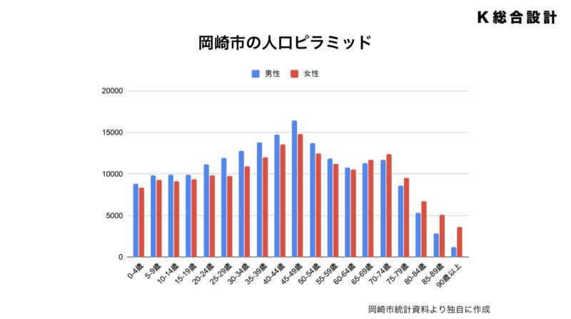 岡崎市の人口ピラミッド