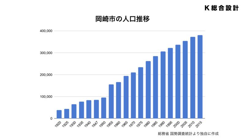 岡崎市の人口推移