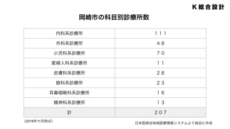 岡崎市の科目別診療所数